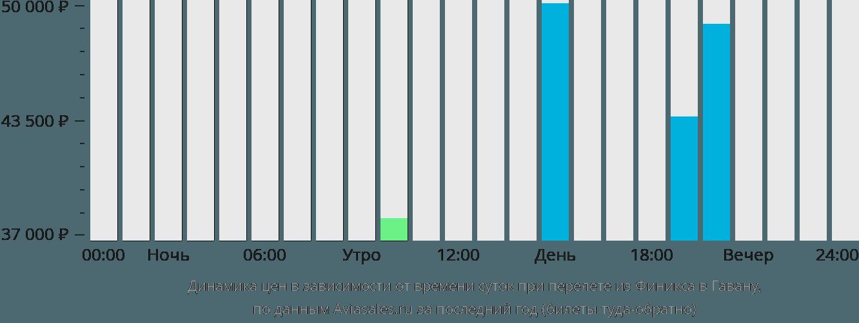 Динамика цен в зависимости от времени вылета из Финикса в Гавану