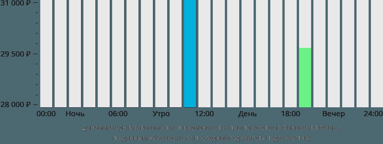 Динамика цен в зависимости от времени вылета из Финикса в Мехико