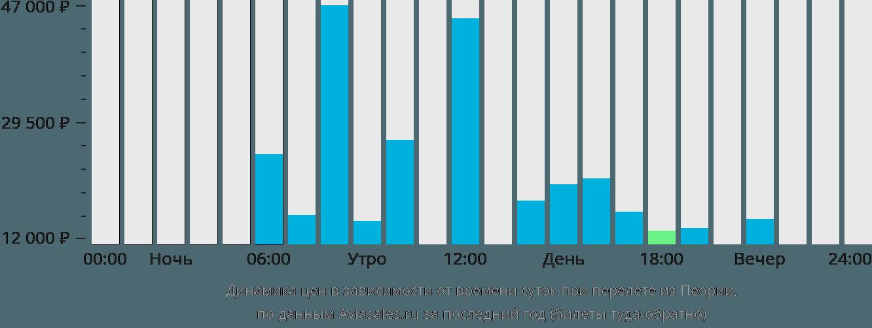 Динамика цен в зависимости от времени вылета из Пеории