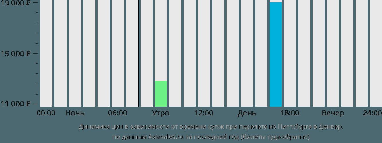 Динамика цен в зависимости от времени вылета из Питтсбурга в Денвер