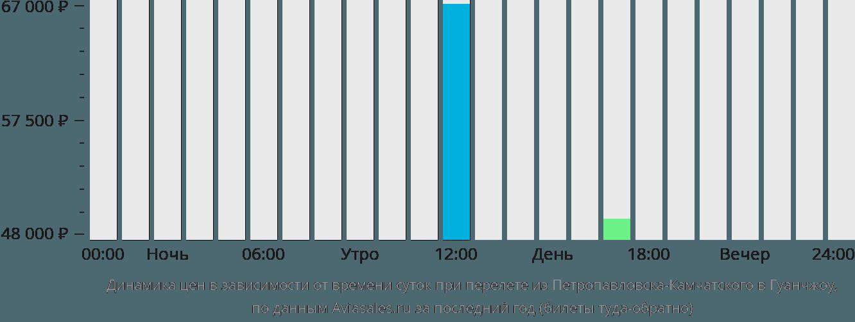 Динамика цен в зависимости от времени вылета из Петропавловска-Камчатского в Гуанчжоу