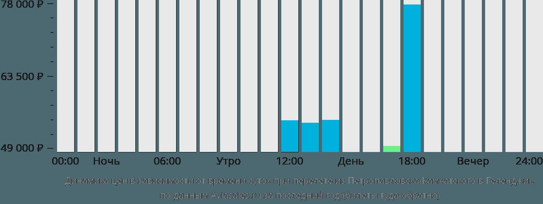 Динамика цен в зависимости от времени вылета из Петропавловска-Камчатского в Геленджик