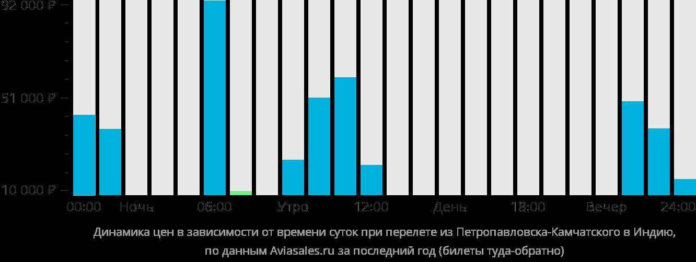 Динамика цен в зависимости от времени вылета из Петропавловска-Камчатского в Индию