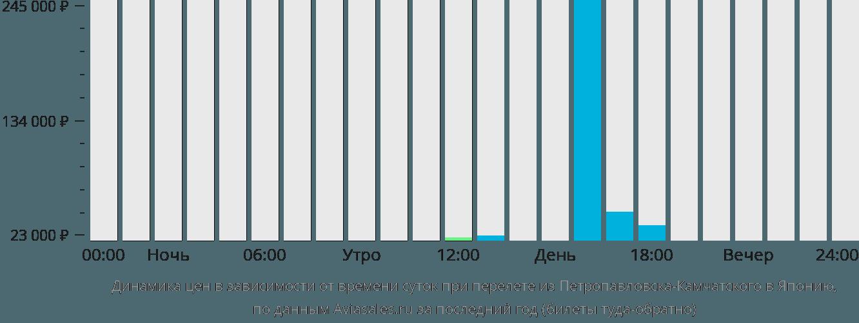 Динамика цен в зависимости от времени вылета из Петропавловска-Камчатского в Японию