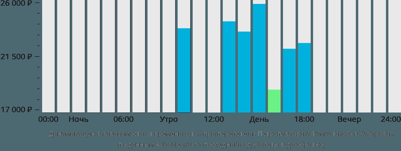 Динамика цен в зависимости от времени вылета из Петропавловска-Камчатского в Хабаровск