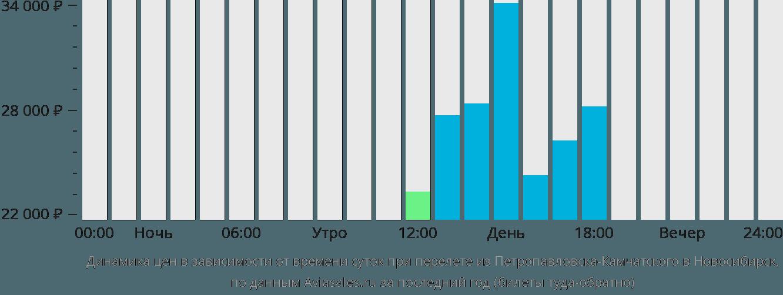 Динамика цен в зависимости от времени вылета из Петропавловска-Камчатского в Новосибирск