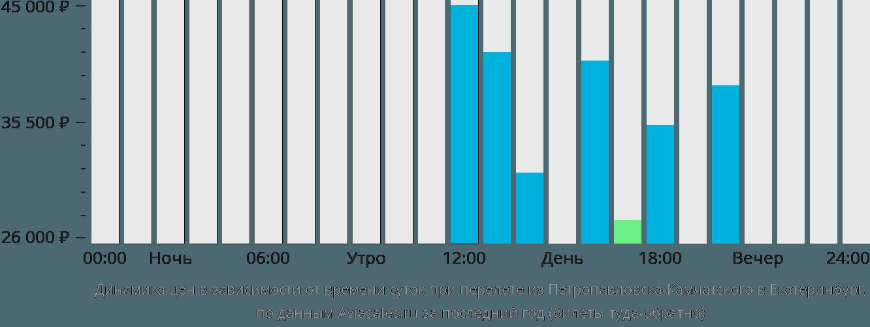 Динамика цен в зависимости от времени вылета из Петропавловска-Камчатского в Екатеринбург
