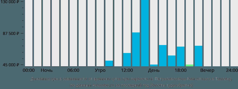 Динамика цен в зависимости от времени вылета из Петропавловска-Камчатского в Таиланд