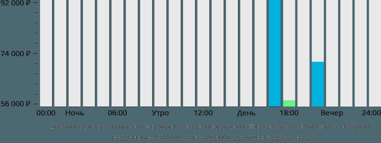 Динамика цен в зависимости от времени вылета из Петропавловска-Камчатского на Самуи