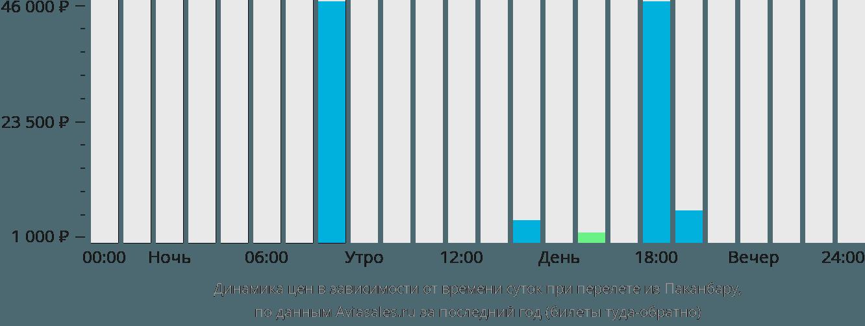 Динамика цен в зависимости от времени вылета из Паканбару