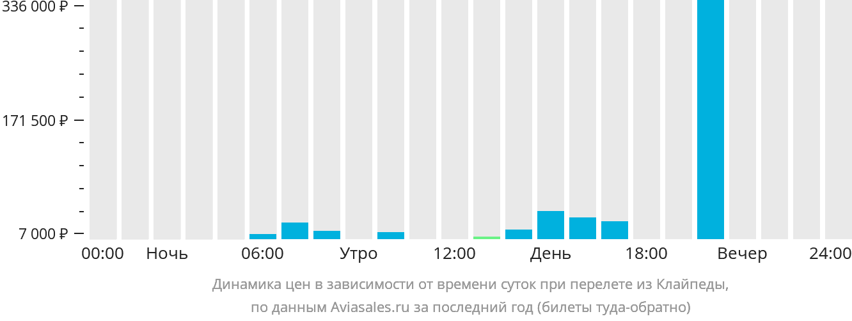 Динамика цен в зависимости от времени вылета из Клайпеды