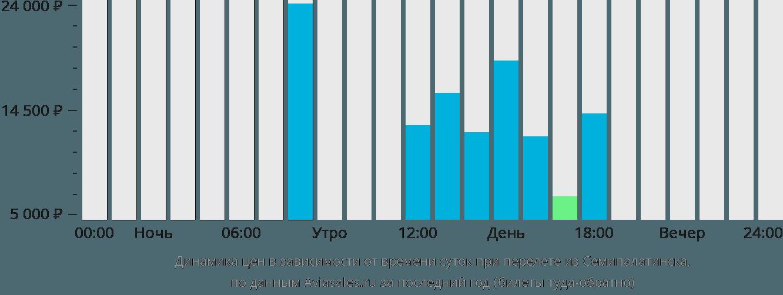 Динамика цен в зависимости от времени вылета из Семипалатинска