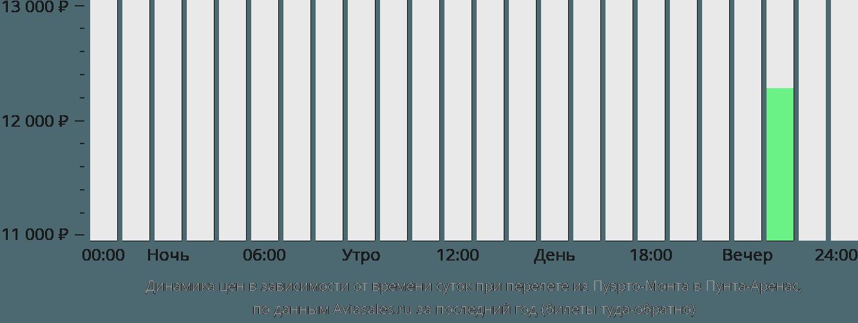 Динамика цен в зависимости от времени вылета из Пуэрто-Монта в Пунта-Аренас