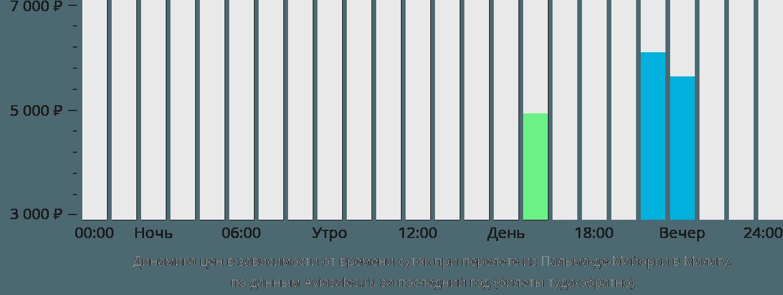 Динамика цен в зависимости от времени вылета из Пальма-де-Мальорки в Малагу