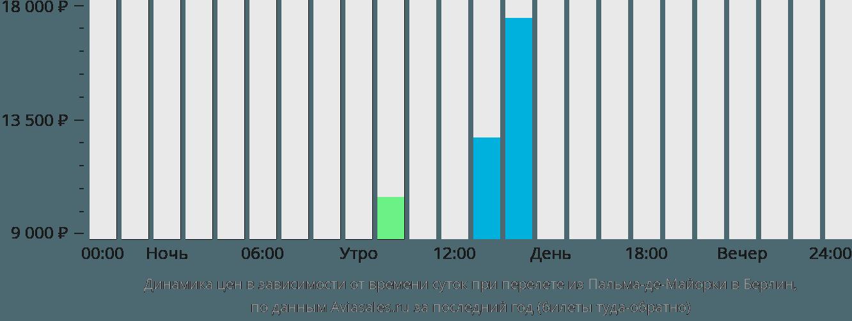 Динамика цен в зависимости от времени вылета из Пальма-де-Майорки в Берлин