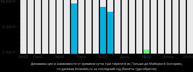 Динамика цен в зависимости от времени вылета из Пальма-де-Мальорки в Болгарию