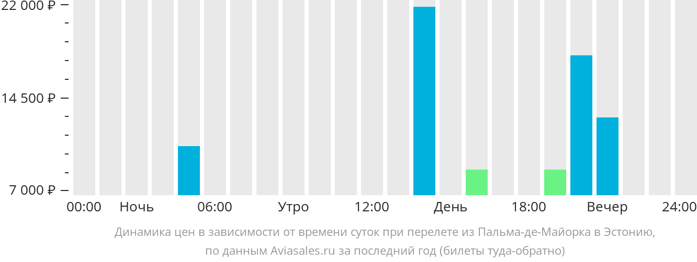 Динамика цен в зависимости от времени вылета из Пальма-де-Мальорки в Эстонию
