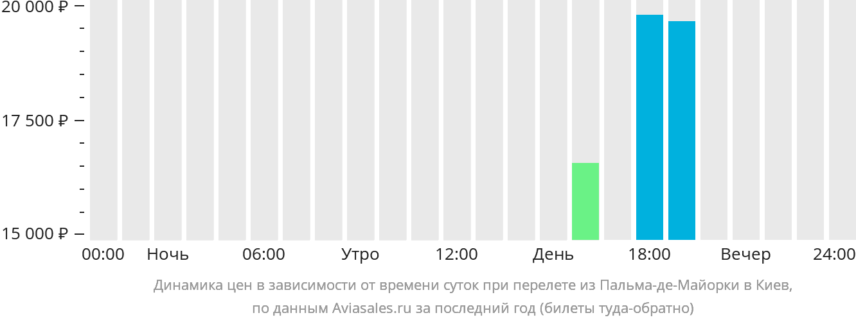 Динамика цен в зависимости от времени вылета из Пальма-де-Майорки в Киев
