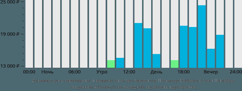 Динамика цен в зависимости от времени вылета из Пальма-де-Майорки в Санкт-Петербург