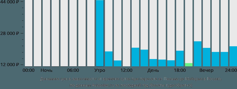 Динамика цен в зависимости от времени вылета из Пальма-де-Мальорки в Россию