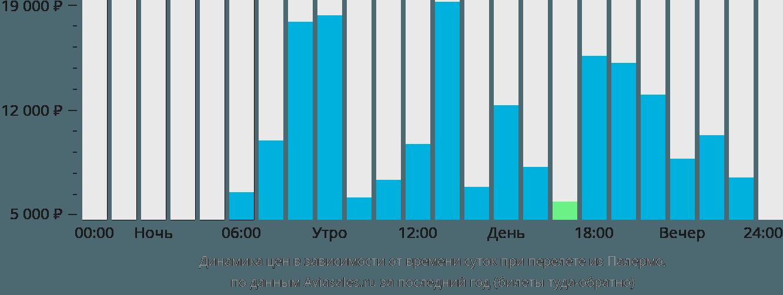 Динамика цен в зависимости от времени вылета из Палермо