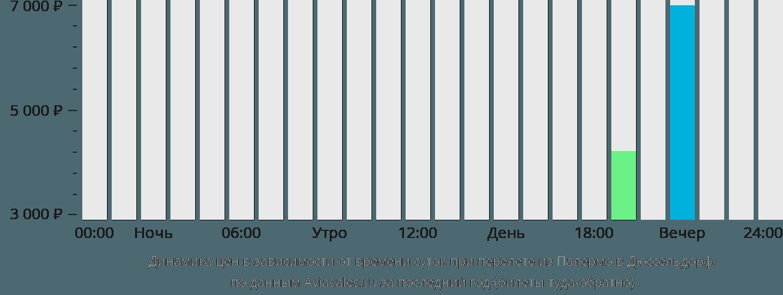 Динамика цен в зависимости от времени вылета из Палермо в Дюссельдорф