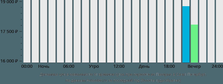 Динамика цен в зависимости от времени вылета из Палермо в Санкт-Петербург