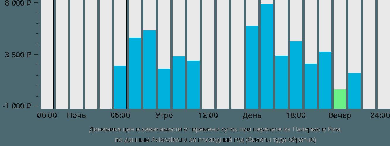 Динамика цен в зависимости от времени вылета из Палермо в Рим