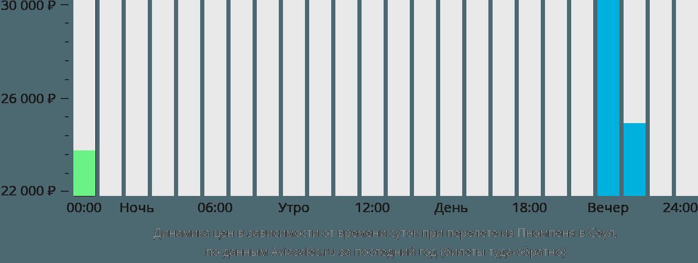 Динамика цен в зависимости от времени вылета из Пномпеня в Сеул