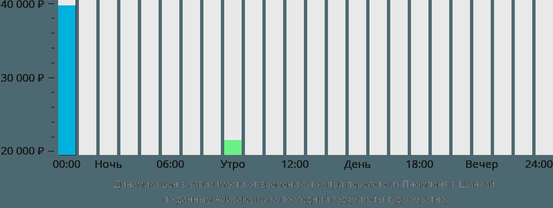 Динамика цен в зависимости от времени вылета из Пномпеня в Шанхай