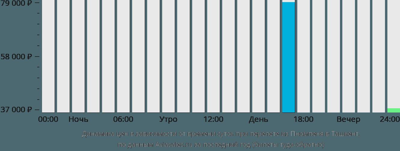 Динамика цен в зависимости от времени вылета из Пномпеня в Ташкент