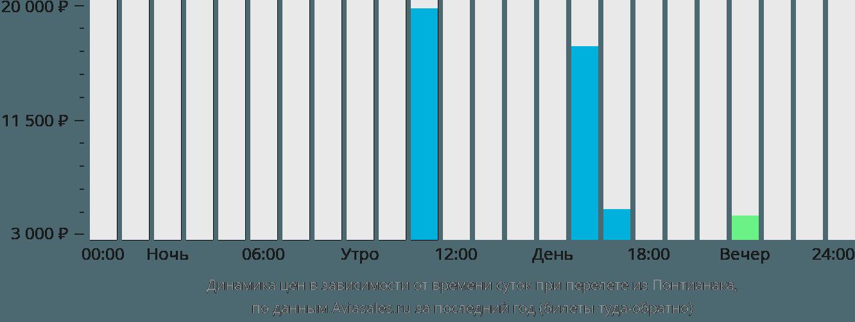 Динамика цен в зависимости от времени вылета из Понтианака