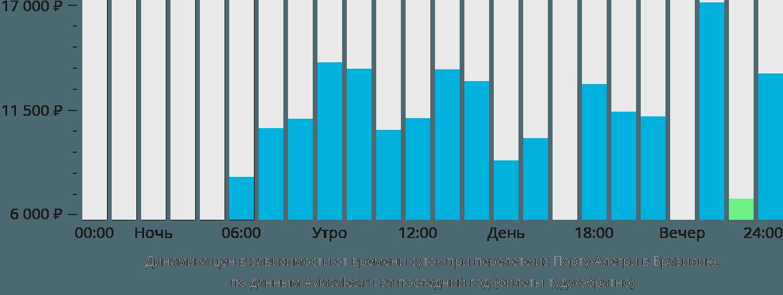 Динамика цен в зависимости от времени вылета из Порту-Алегри в Бразилию