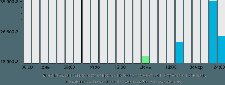 Динамика цен в зависимости от времени вылета из Порту-Алегри в Сантьяго