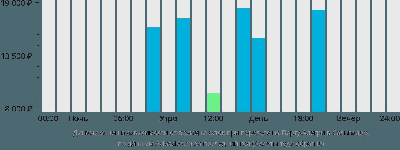 Динамика цен в зависимости от времени вылета из Порту-Алегри в Сальвадор