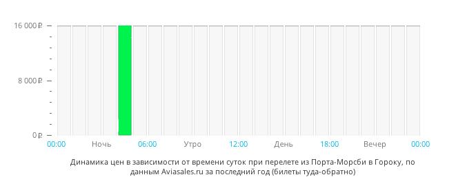 Динамика цен в зависимости от времени вылета из Порта-Морсби в Гороку