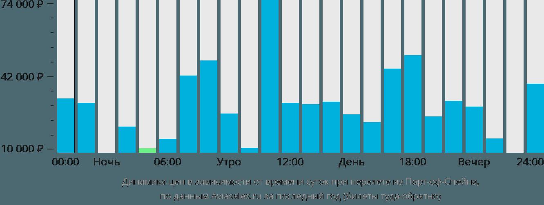 Динамика цен в зависимости от времени вылета из Порт-оф-Спейна