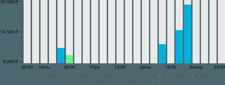 Динамика цен в зависимости от времени вылета из Порт-оф-Спейна в Гренаду