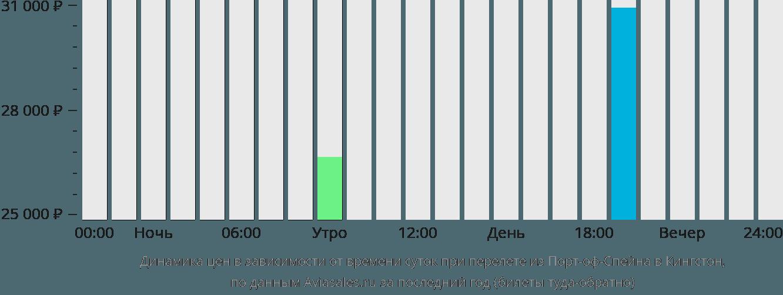 Динамика цен в зависимости от времени вылета из Порт-оф-Спейна в Кингстон
