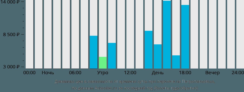 Динамика цен в зависимости от времени вылета из Петропавловска