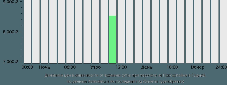 Динамика цен в зависимости от времени вылета из Просерпайна в Сидней