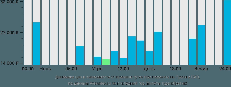 Динамика цен в зависимости от времени вылета из Праги в ОАЭ