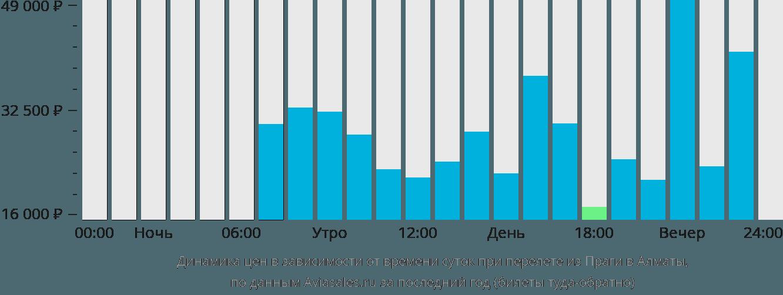 Динамика цен в зависимости от времени вылета из Праги в Алматы