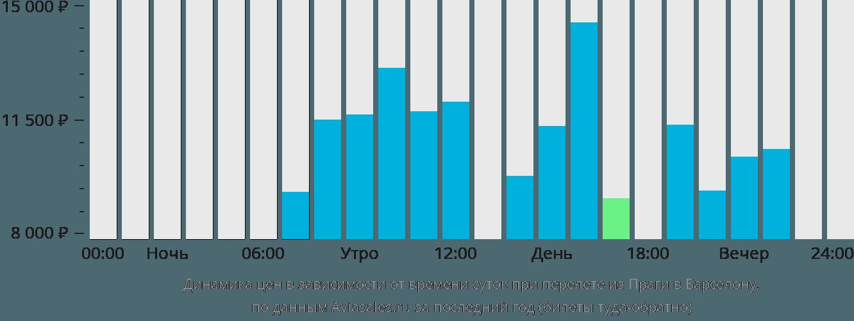 Динамика цен в зависимости от времени вылета из Праги в Барселону