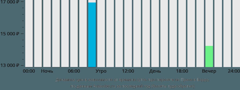 Динамика цен в зависимости от времени вылета из Праги в Бордо
