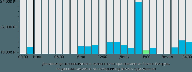 Динамика цен в зависимости от времени вылета из Праги в Беларусь