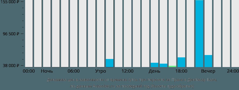 Динамика цен в зависимости от времени вылета из Праги в Денпасар Бали