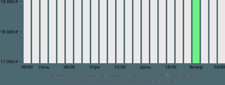 Динамика цен в зависимости от времени вылета из Праги в Дортмунд