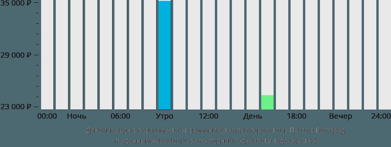 Динамика цен в зависимости от времени вылета из Праги в Белгород