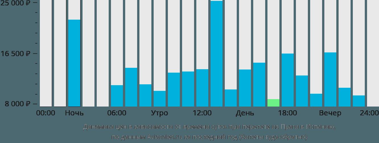 Динамика цен в зависимости от времени вылета из Праги в Испанию